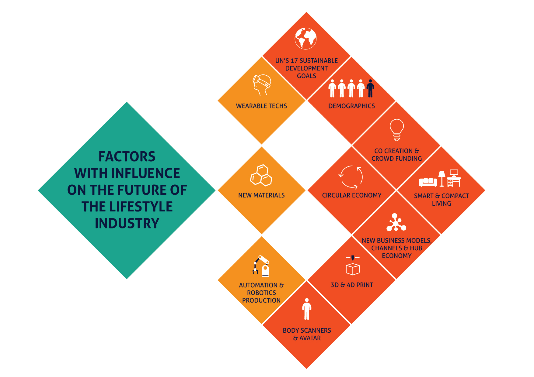 Factors In Lifestyle Industry 01
