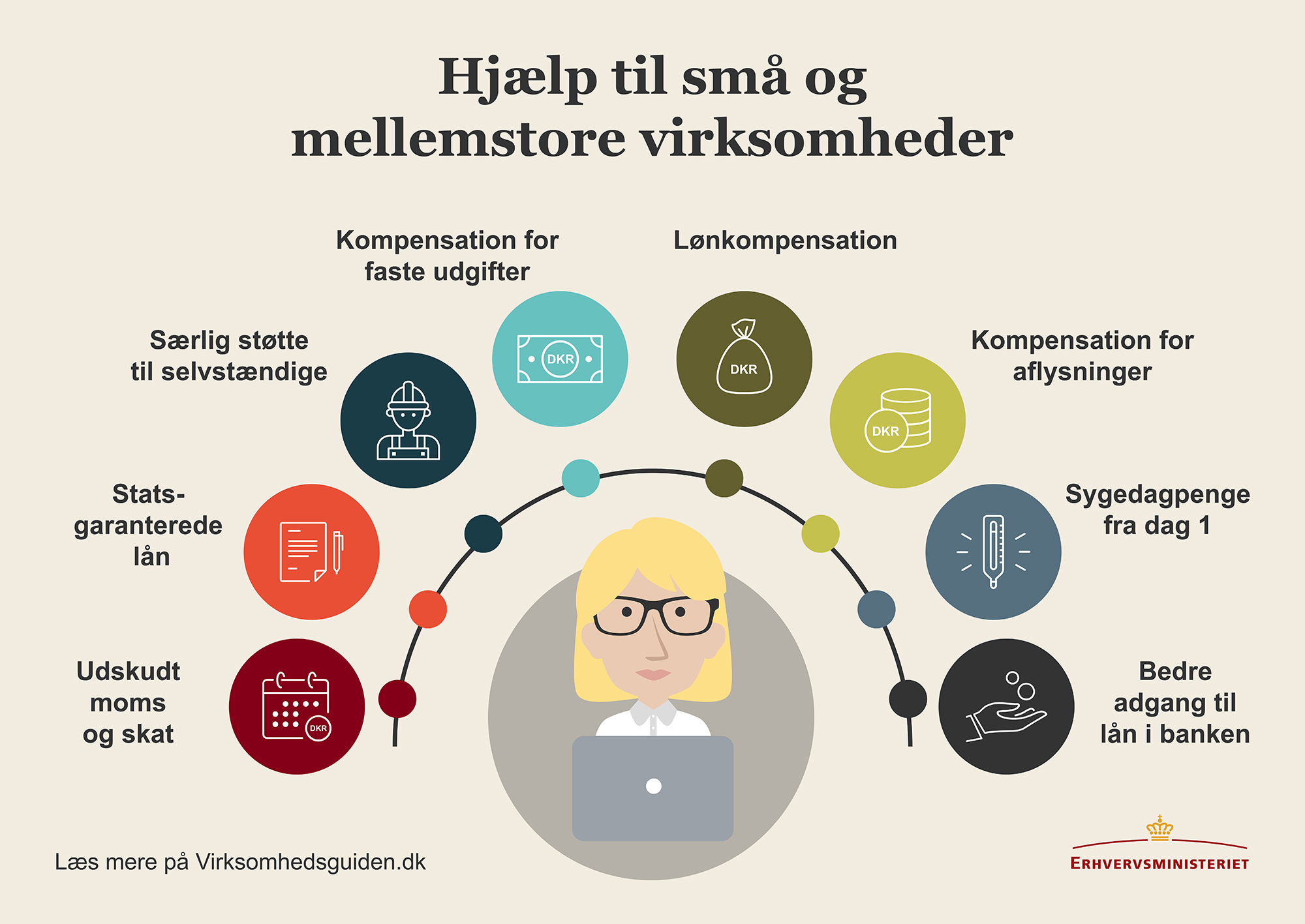 COVID19 VÆRKTØJSKASSEN: Hvad Har Du Og Din Virksomhed Brug For?
